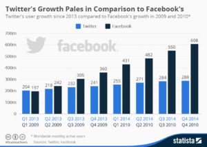 Twitter growth pattern (credit: Statista)